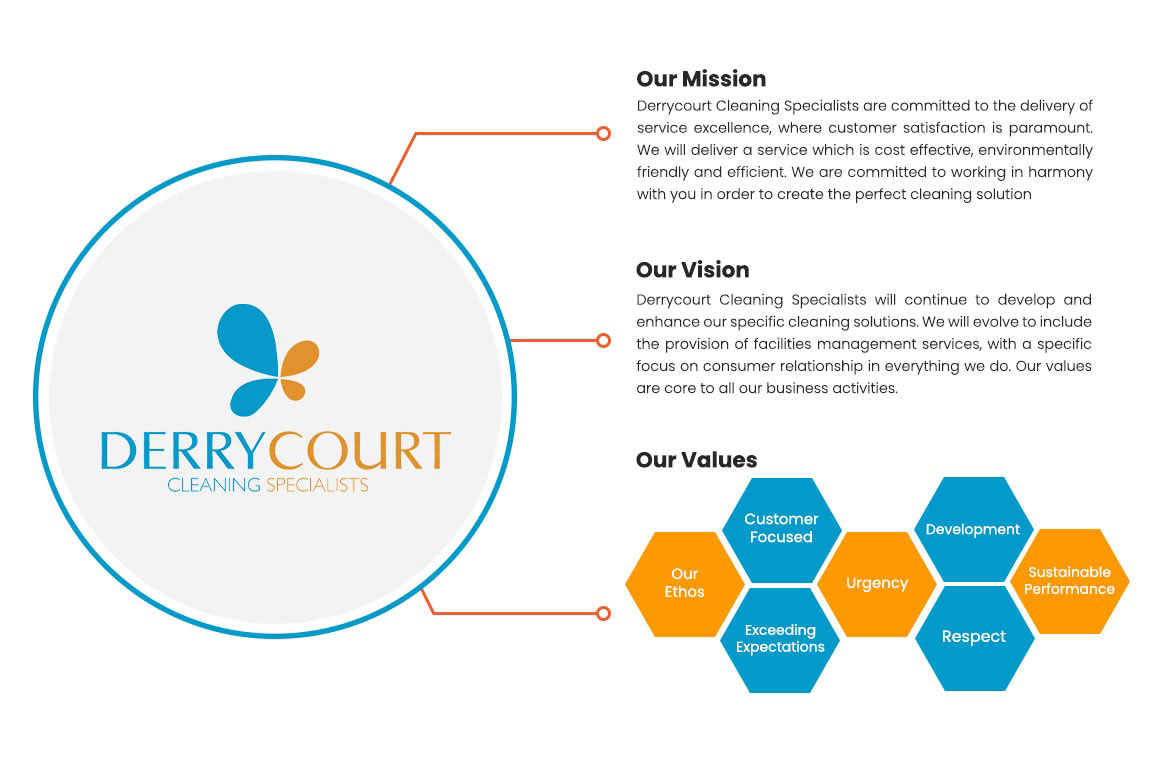 A graphic visual of Derrycourt's Mission, Vision and Values